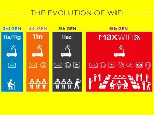 WiFi doble banda evolucion